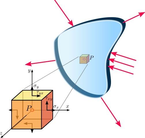 Теоретична механика статика съпромат