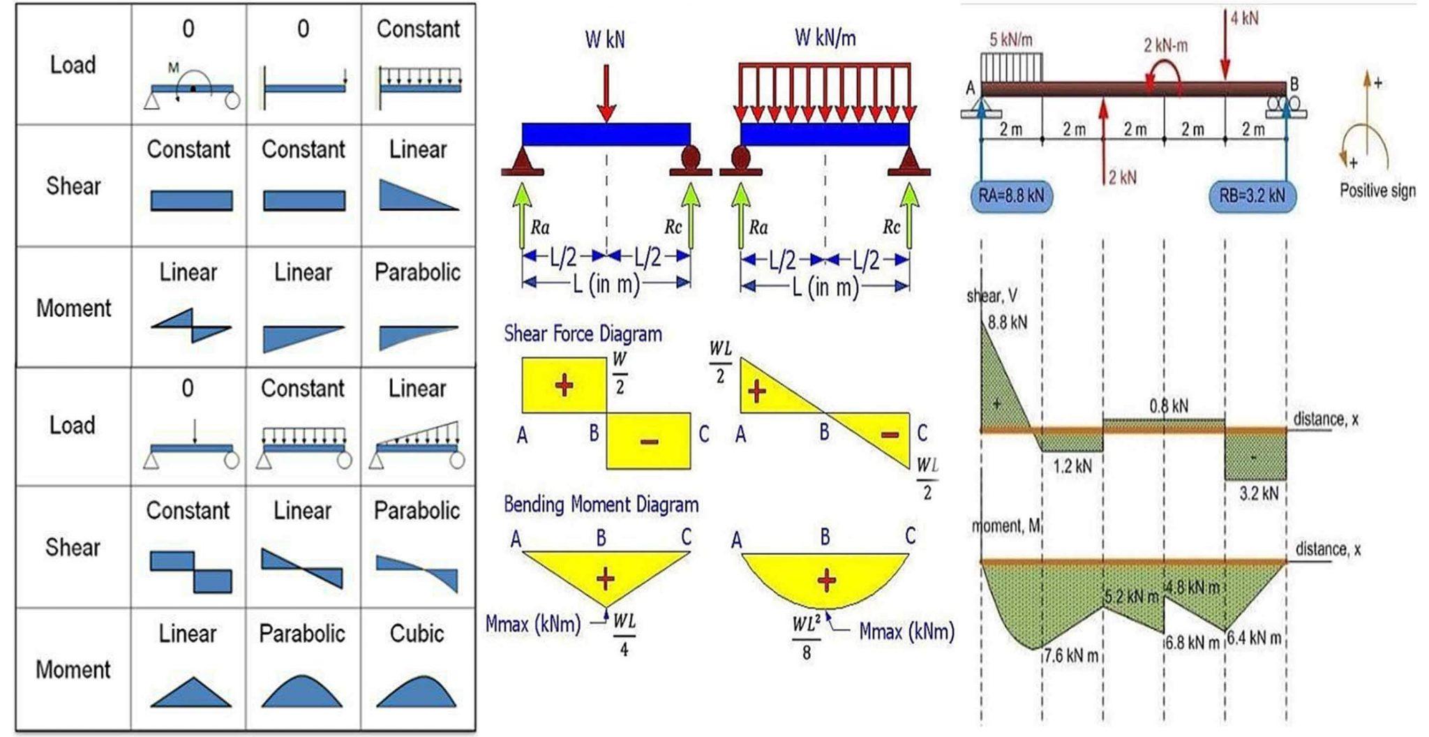 Построяване на моментови диаграми