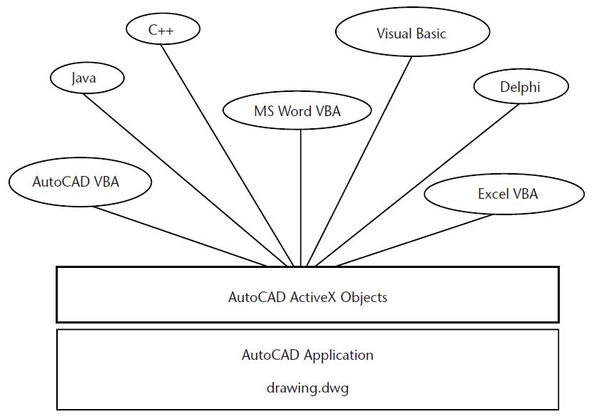 Програмиране AutoCAD нестандартен подход