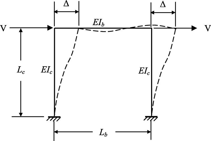 Строителна статика Деформационен метод