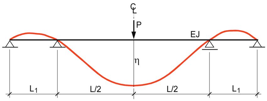 Линии на влияние в статически определимисистеми