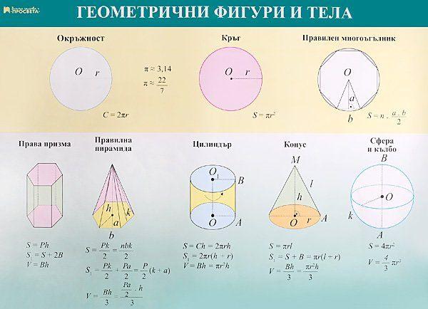 Универсална формула на Сипсон за обем